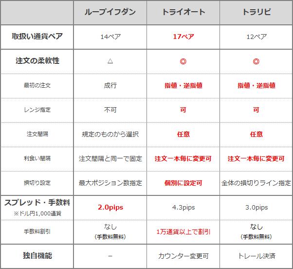リピート系注文各社の比較